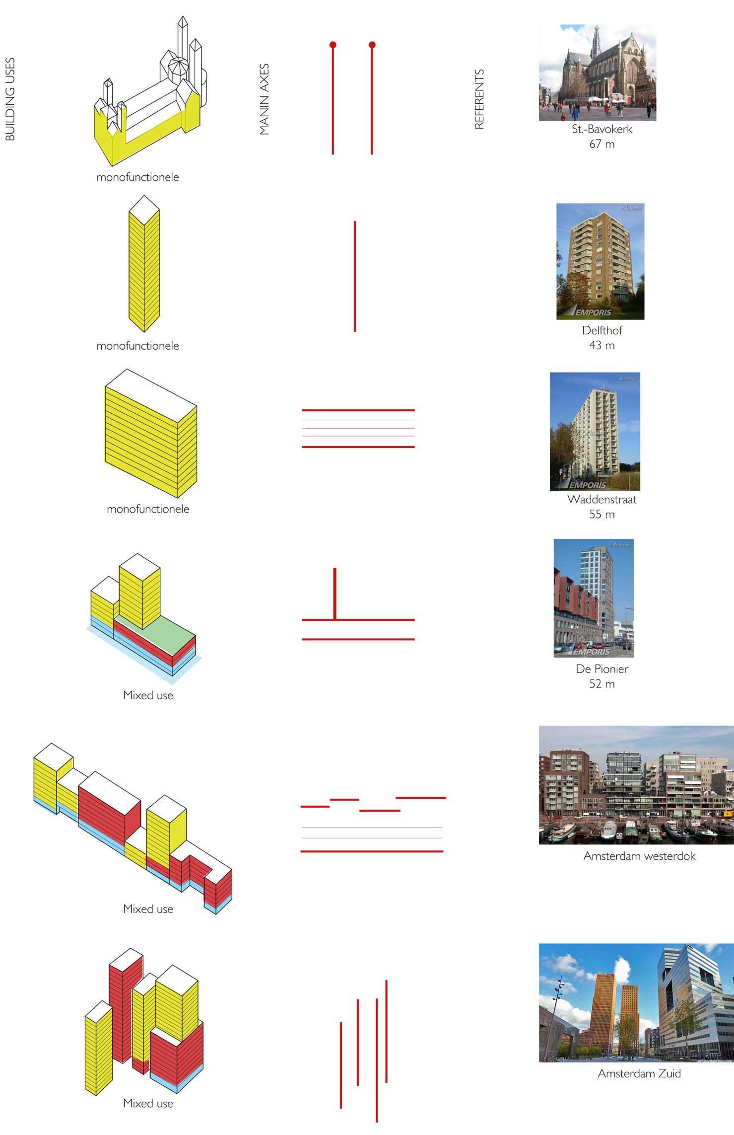 Hoogbouw typologie Haarlem